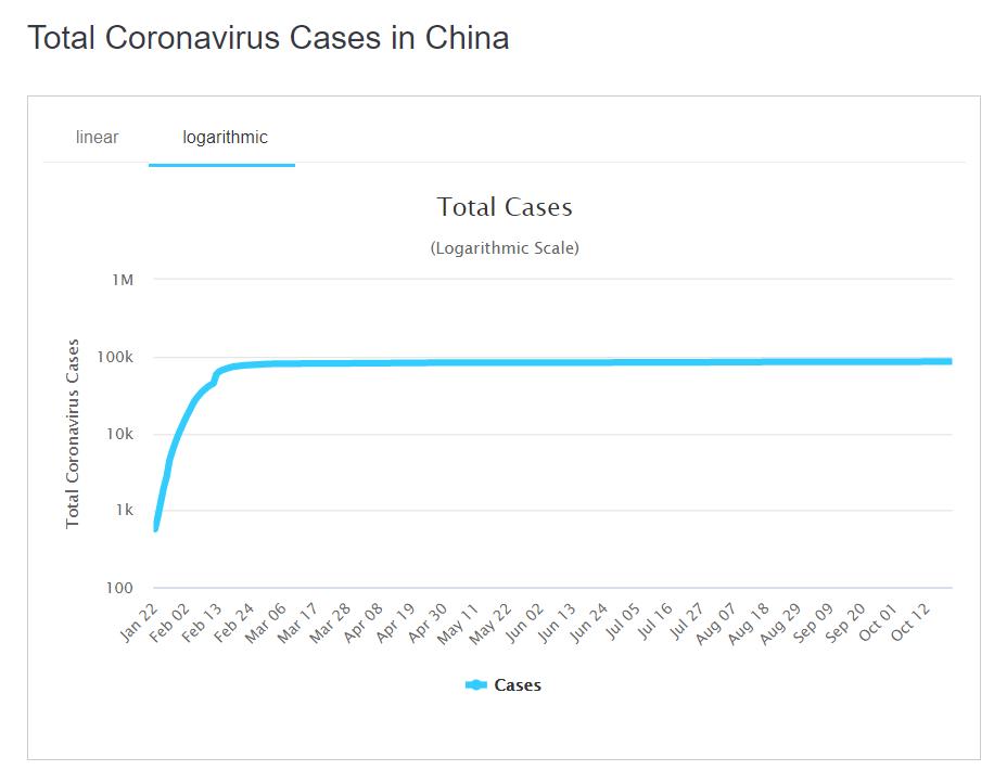 Število okuženih s covidom-19 na Kitajskem.