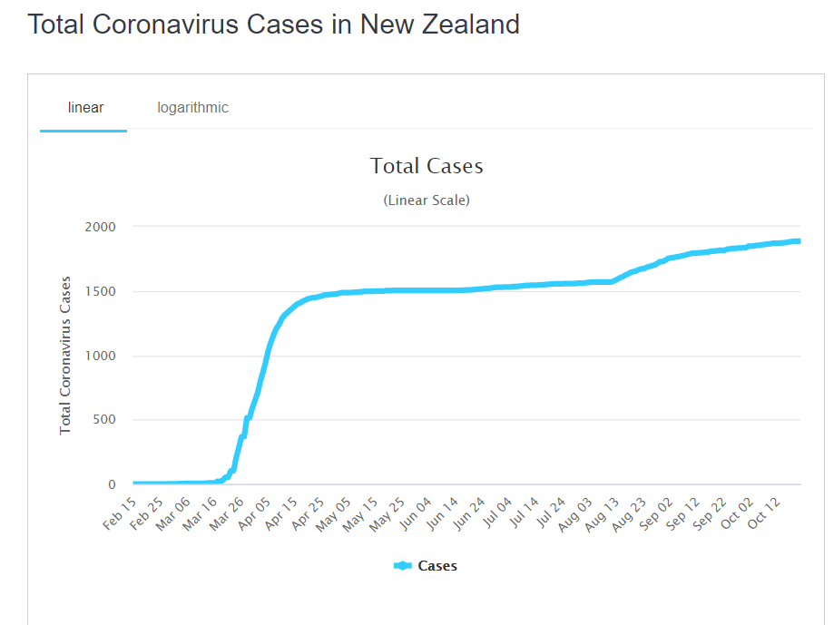 Število okuženih s covidom-19 v Novi Zelandiji.
