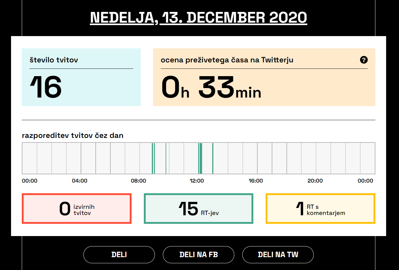 Sledilnik beleži in analizira tviter profil premierja Janeza Janše. Analiza vsebuje podatek o času, ki ga Janša dnevno preživi na Tviterju, kdaj je objavil kakšno objavo, koliko je retvitov, koliko je izvirnih tvitov in koliko časa je minilo od zadnje objave.