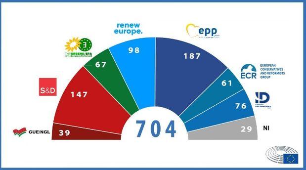 Sestava strank v Evropskem parlamentu.
