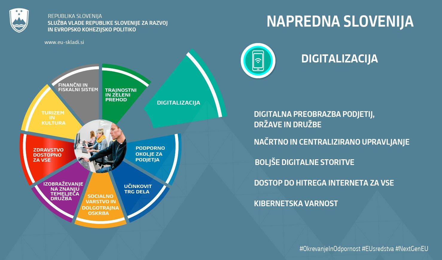 Področje digitalizacije v skladu z NOO predvideva digitalno preobrazbo podjetij, države in družbe, načrtno in centralizirano upravljanje, boljše digitalne storitve, dostop do hitrega interneta za vse in pri tem namenja pozornost tudi kibernetski varnosti.