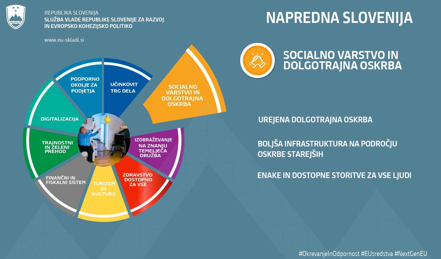 NOO odgovarja tudi na izzive starajoče se populacije in predvideva urejeno dolgotrajno oskrbo, boljšo infrastrukturo na področju oskrbe starejših in enake  In dostopne storitve za vse.