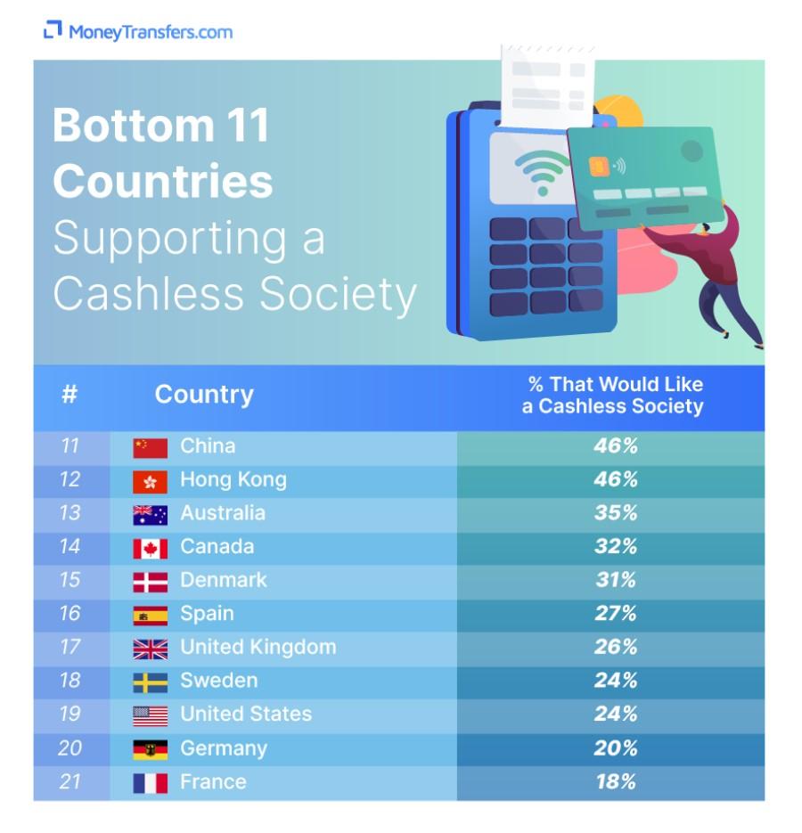 Države, kjer imajo raje gotovino.