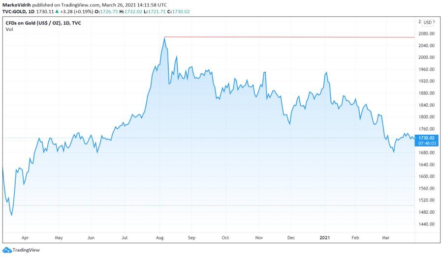 Gibanje cene zlata v USD za unčo v zadnjem letu.