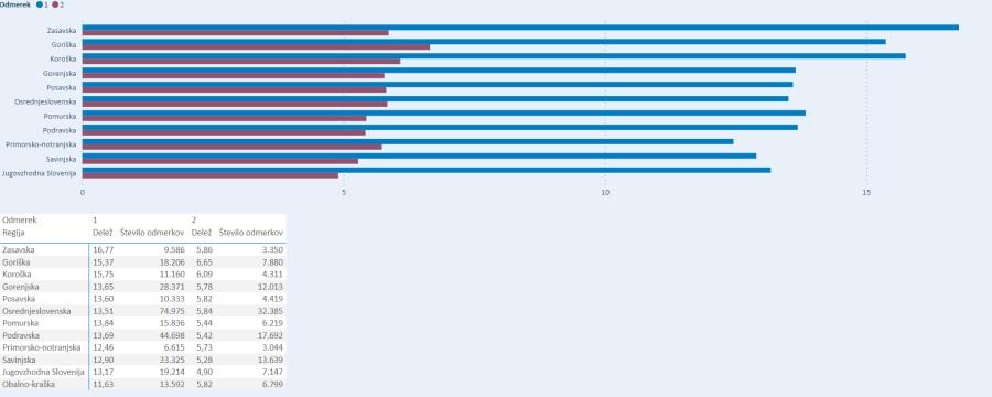 Število cepljenih po regijah.