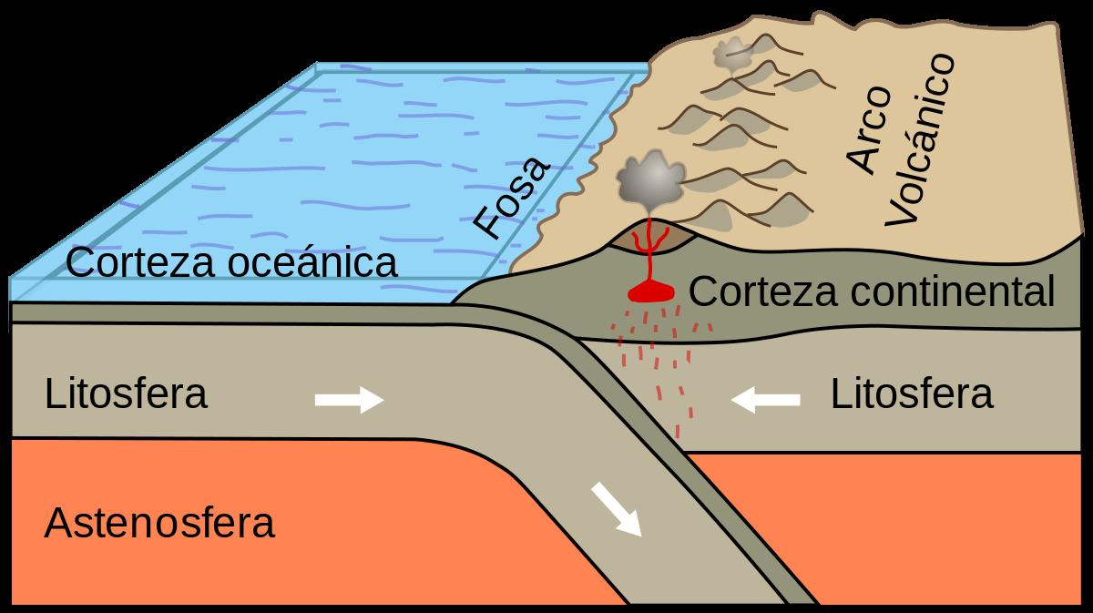 Litosfero sestavlja deset tektonskih plošč, ki se premikajo na tri načine.