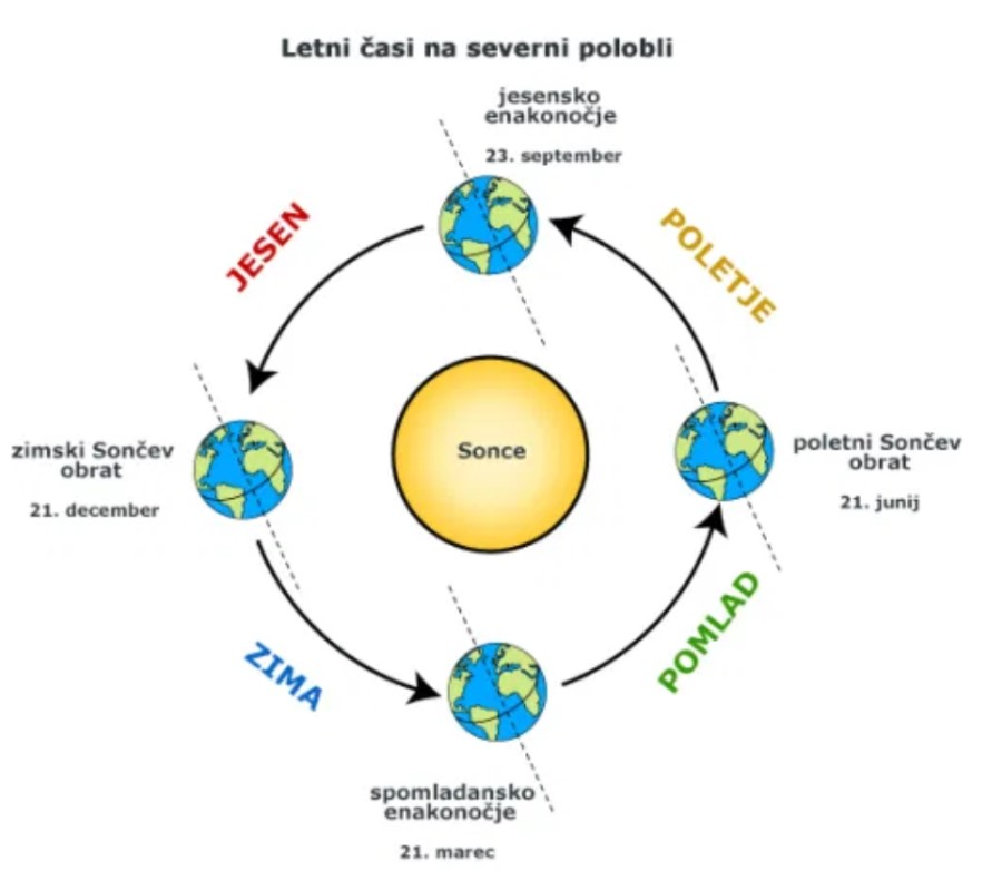 Letni časi so odvisni od položaja Sonca in Lune.