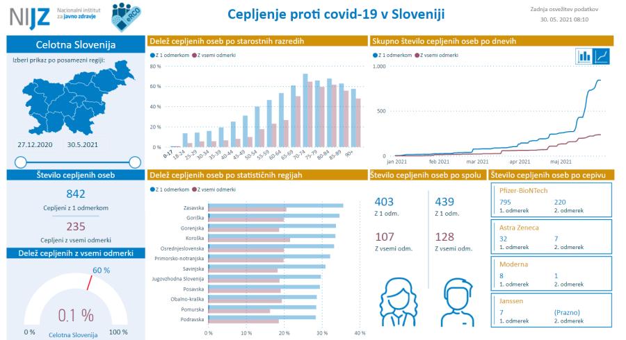 Število cepljenih otrok v Sloveniji.