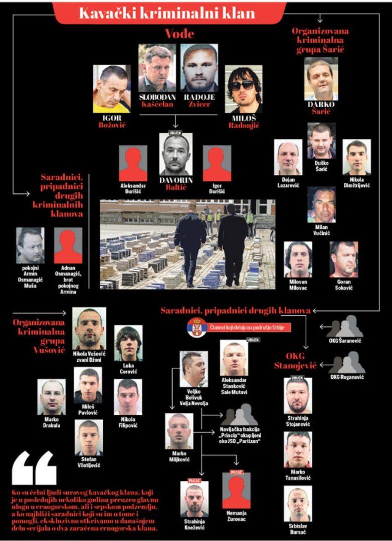 »Kavaćkega klana«, ki trenutno velja za eno najmočnejših hudodelskih združb na območju Balkana s celicami v praktično vseh državah Evropske unije in z zelo močnimi povezavami z južnoameriškimi karteli.