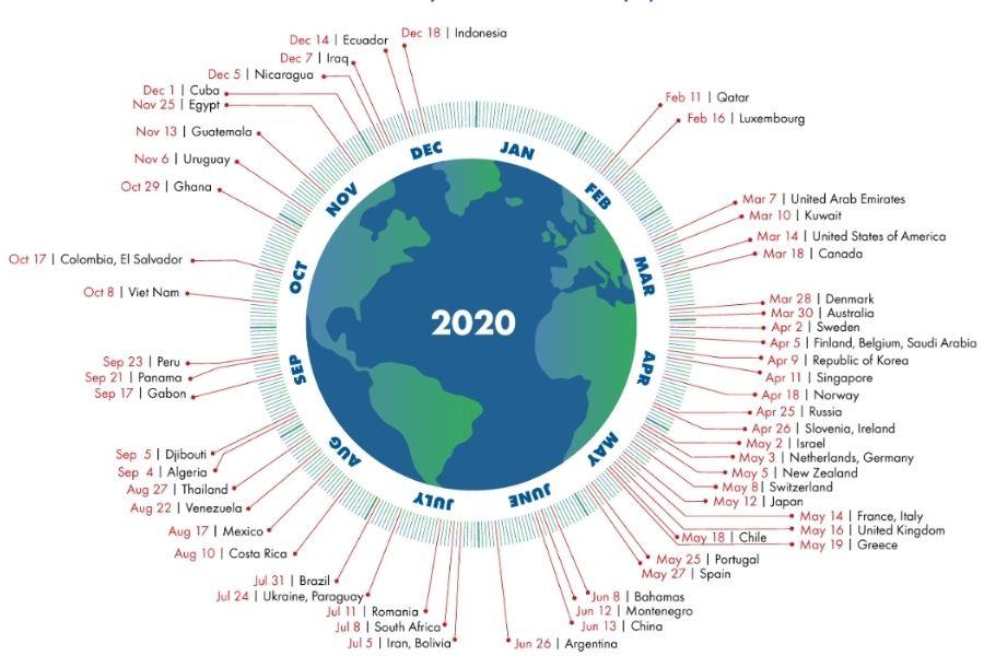 Slika prikazuje, kdaj v letu dosegajo ekološki dolg posamezne države sveta. Vir slike: Global Footprint Network 2020.