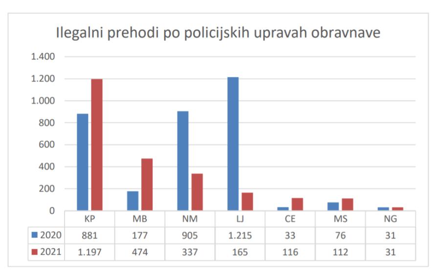 Število ilegalnih pribežnikov po PU.