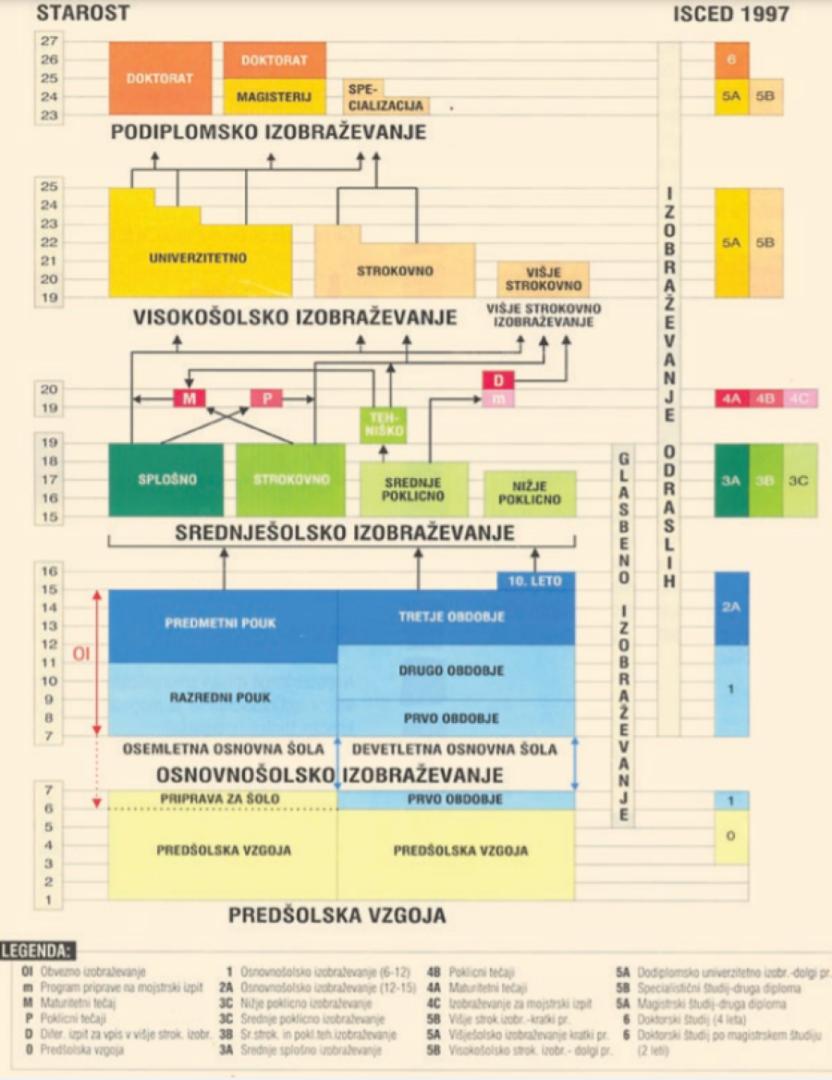 Šolski sistem leta 1996.