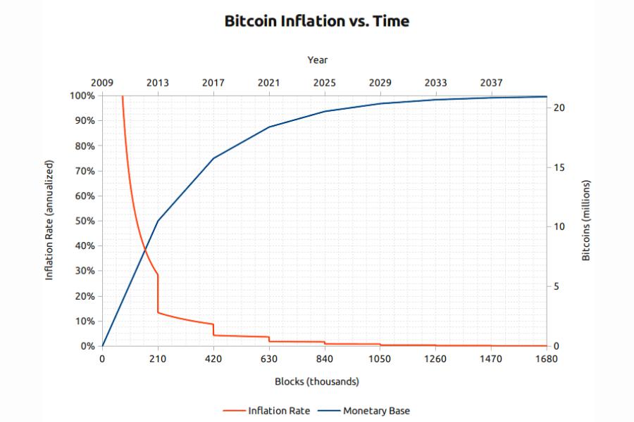 Projekcija gibanja stopnje inflacije bitcoina – modra črta predstavlja količino kovancev, rdeča pa stopnjo inflacije. Vir slike: Bitcoinblockhalf.com.