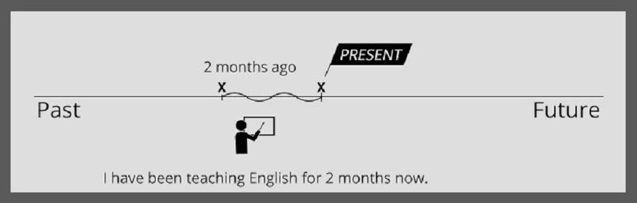 Present Perfect Continuous uporabljamo, ko želimo poudariti trajanje - nekaj se je začelo v preteklosti in še traja in bo morebiti trajalo tudi v prihodnosti. Vir slike: Educationtopia.net.