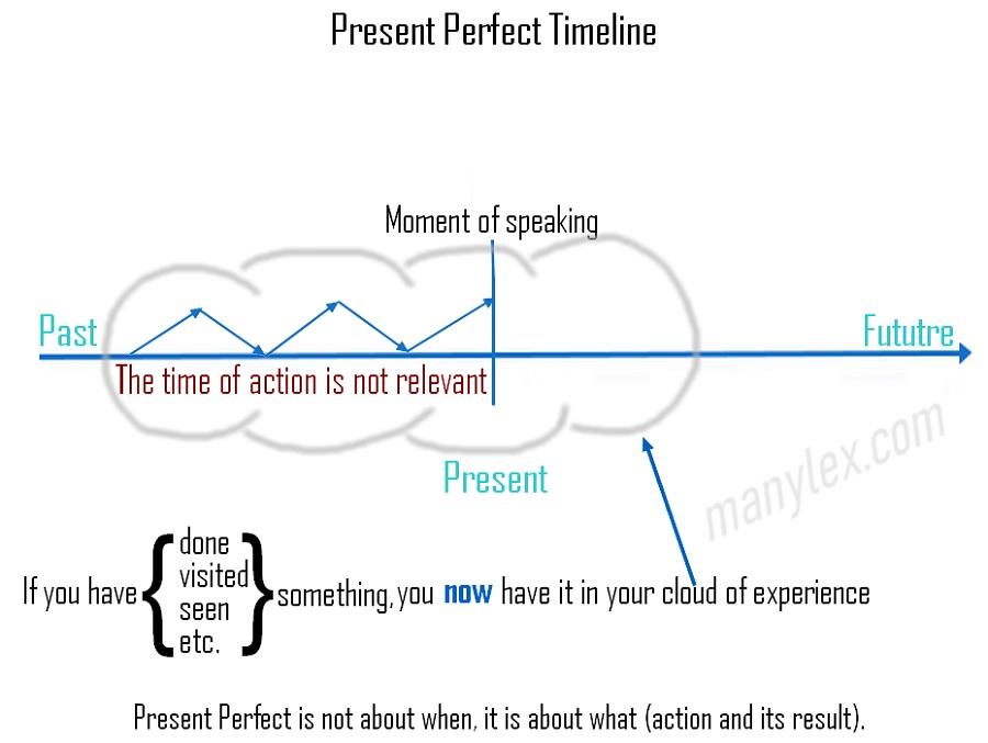 Present Perfect Simple uporabite, ko želite poudariti, da ste nekaj naredili, obiskali, videli, itd. in je to sedaj vključeno v vaše izkušnje. Pri tem ni pomembno, kdaj se je to zgodilo, pomembno je le, da se je zgodilo. Vir slike: Manylex.