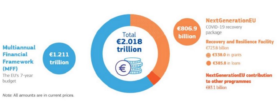 Večletni finančni okvir 2021-27. Vir slike: Ec.europa.eu.